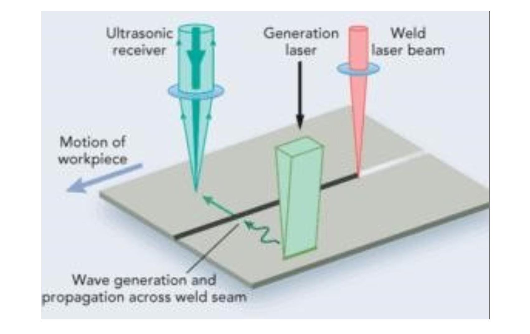 激光超声 - 科学研究 - 镭宝光电